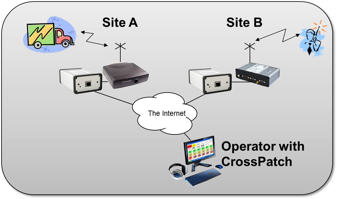 Cross patching two system types