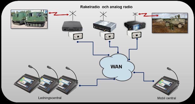 Ledningscentral med kommunikation i både analoga och digitala nät