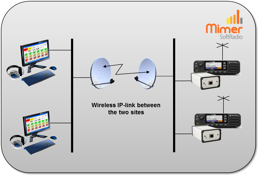LAN extenstion through an IP-link