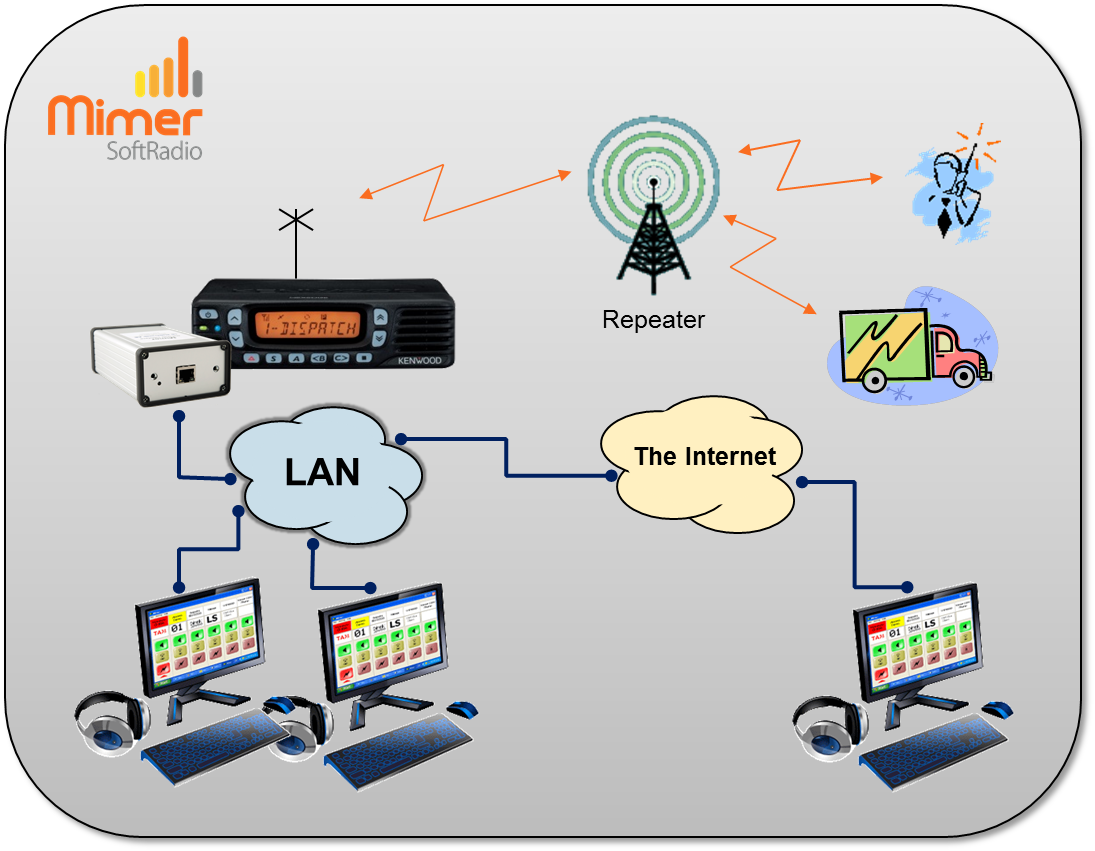 Both local and remote operators working with the same radio