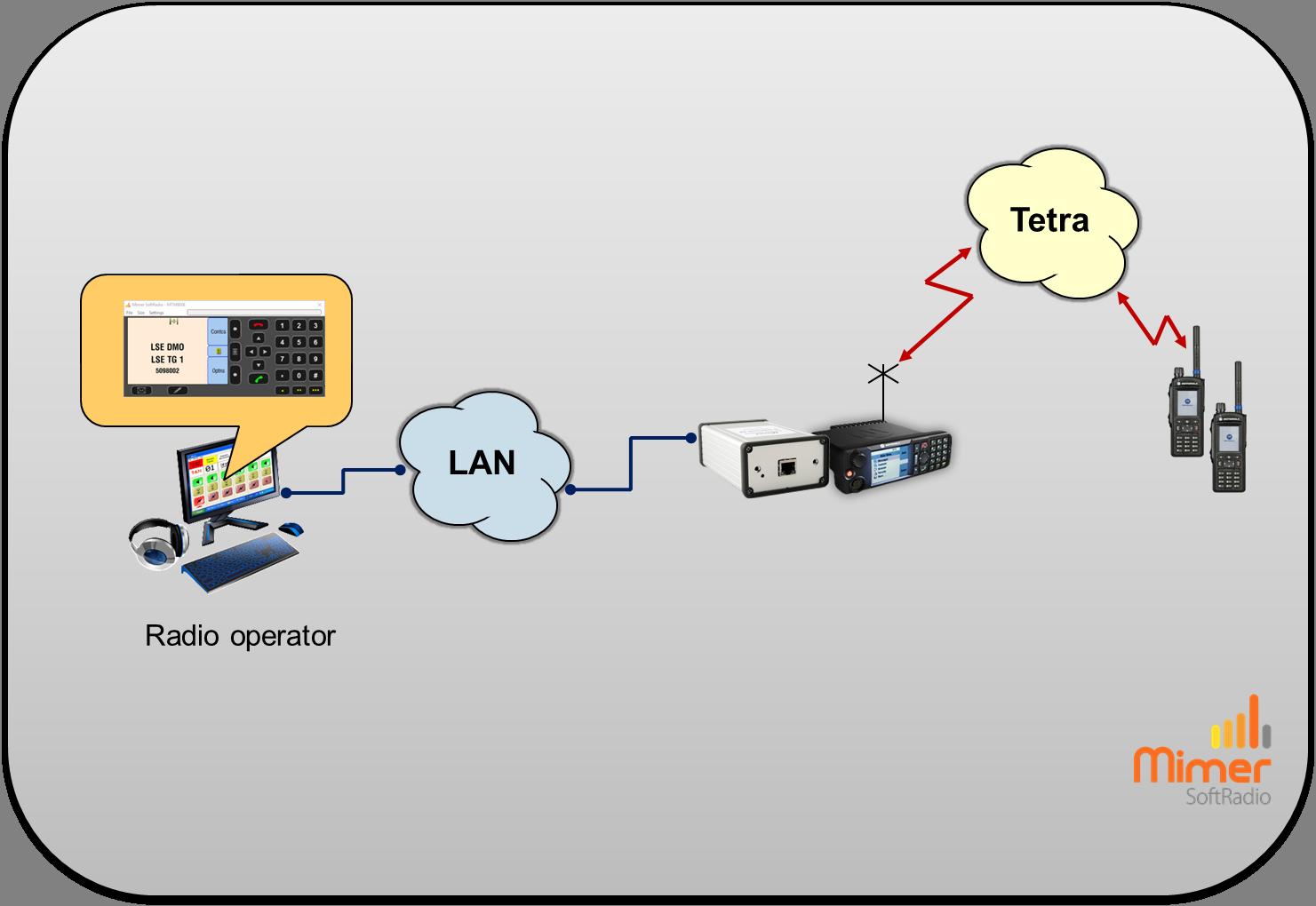 Single operator remote controlling one Tetra radio with full Virtual Control Head