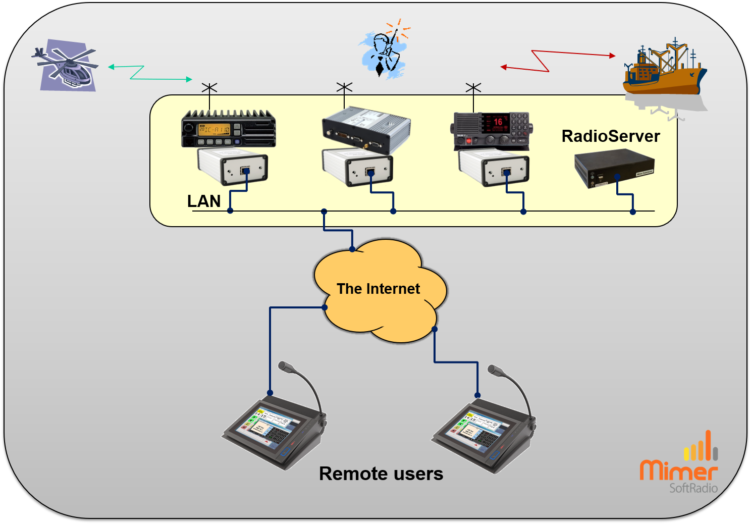 Remote operators connected through a RadioServer