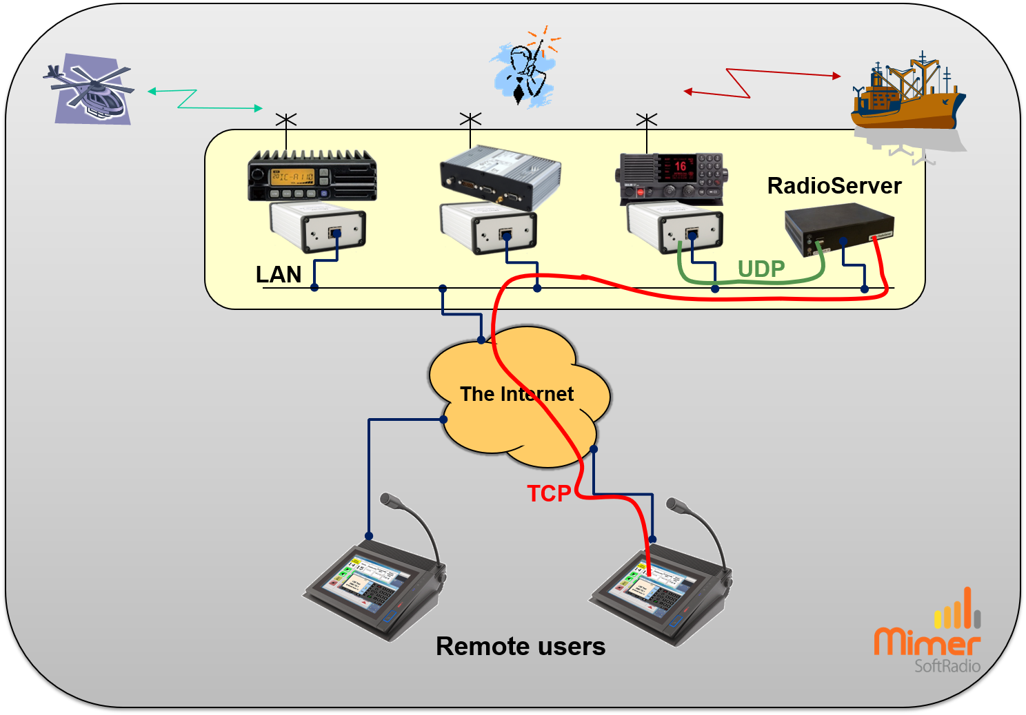 Remote setup showing UDP and TCP connections
