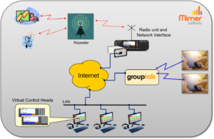 GroupTalk users connected to a SoftRadio system with dispatchers.