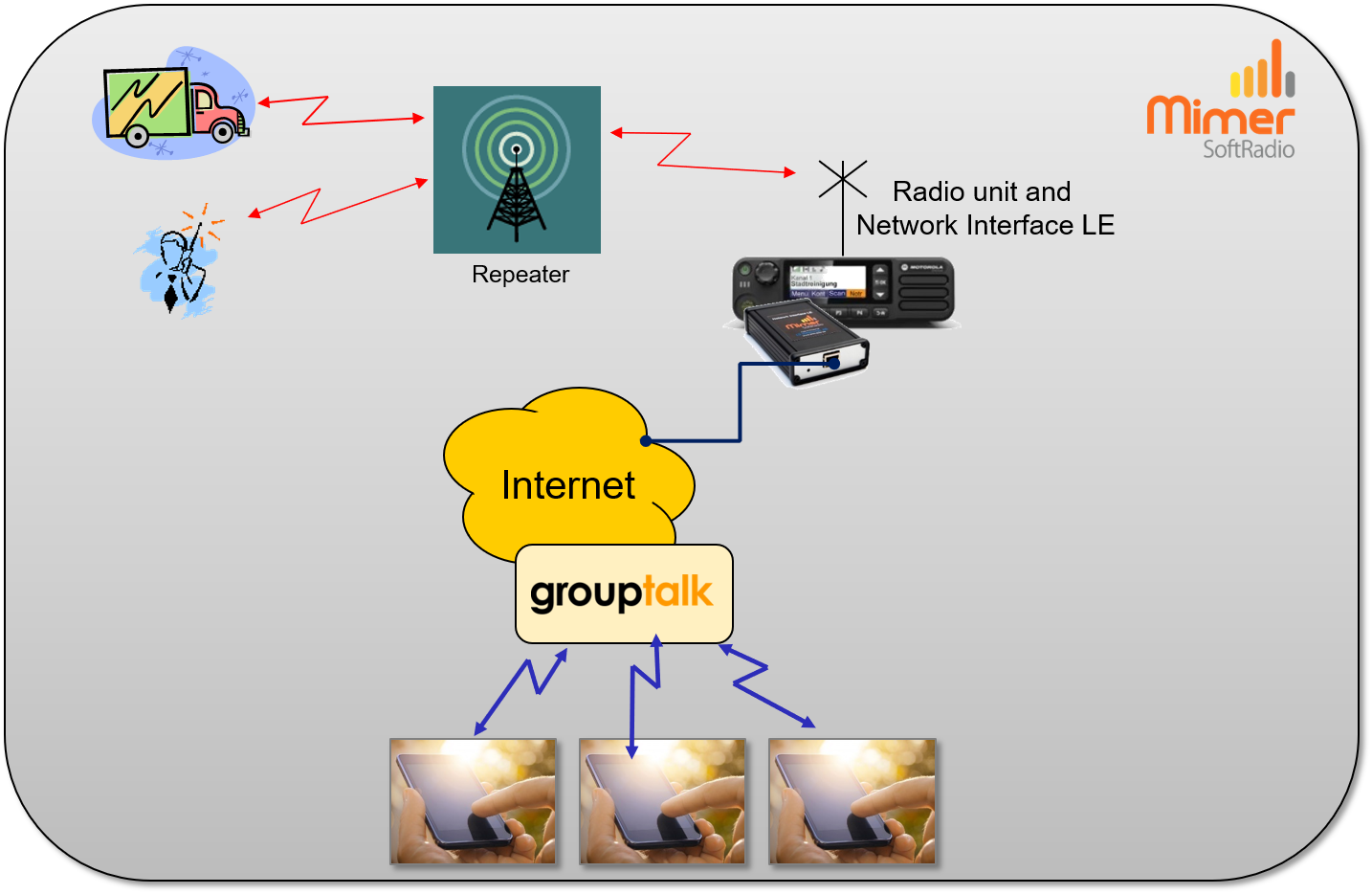 GroupTalk users connected to a radio system through a Mimer Network Interface LE.