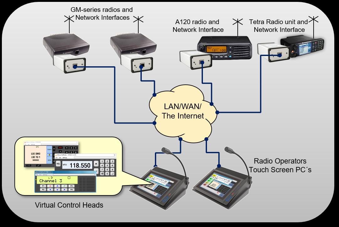 Dispatchers using mixed radio types