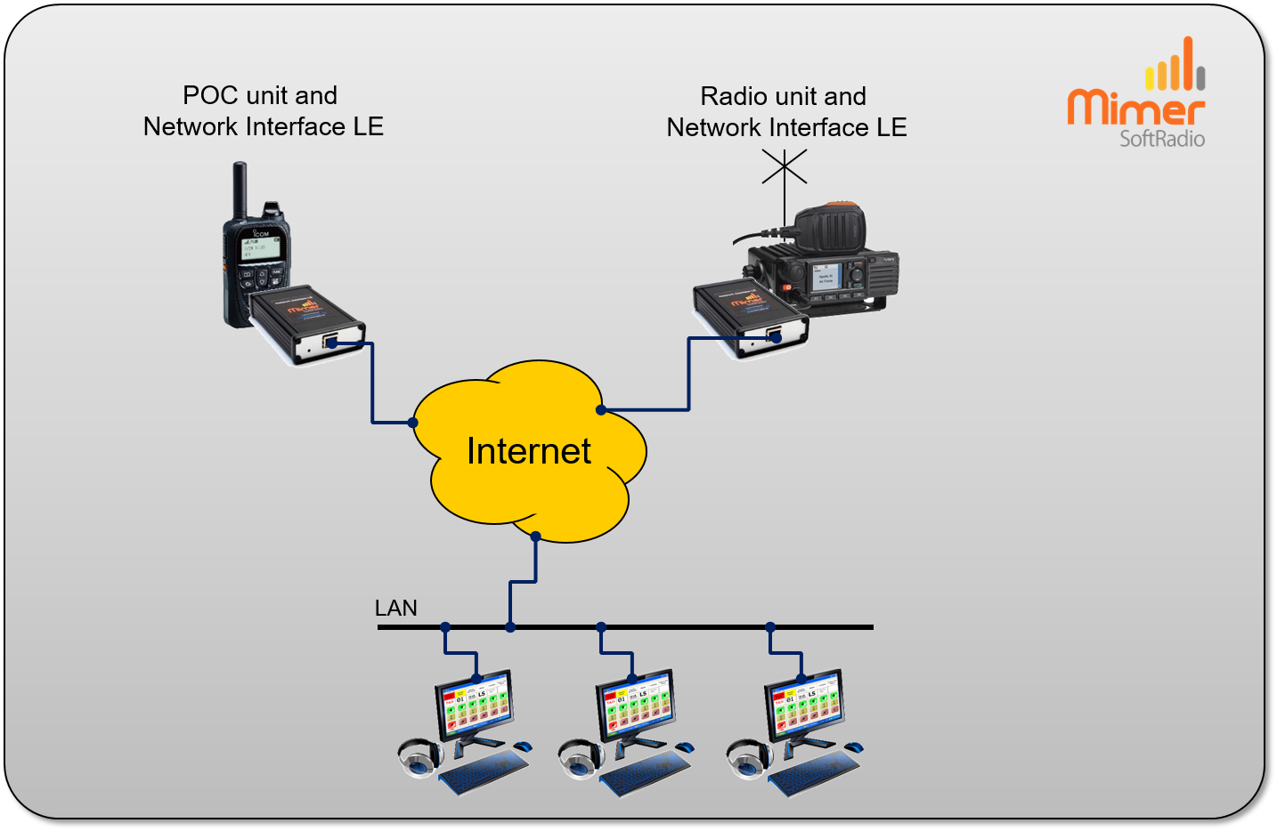 SoftRadio dispatchers connected to both a PoC unit and to a PMR radio.