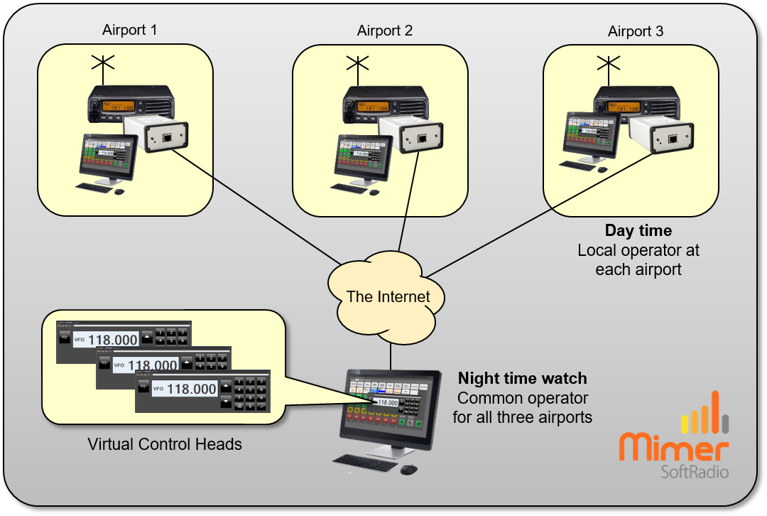 Three airport radios remoted from one common position