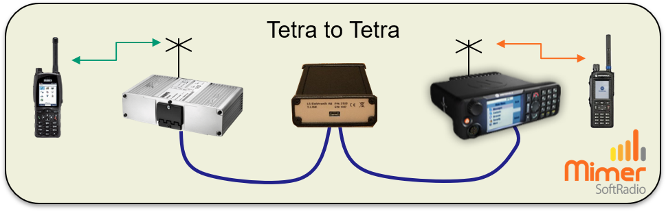 X-Link connection with Tetra and Tetra