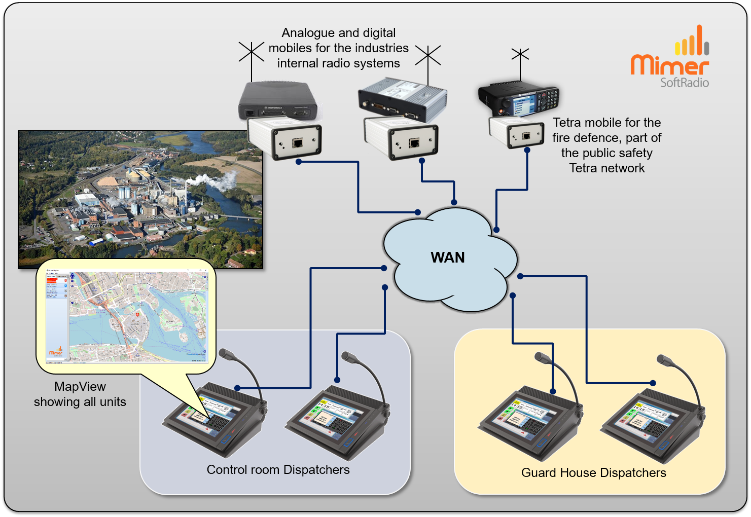 Mixed radio systems at an industry including Mimer MapView