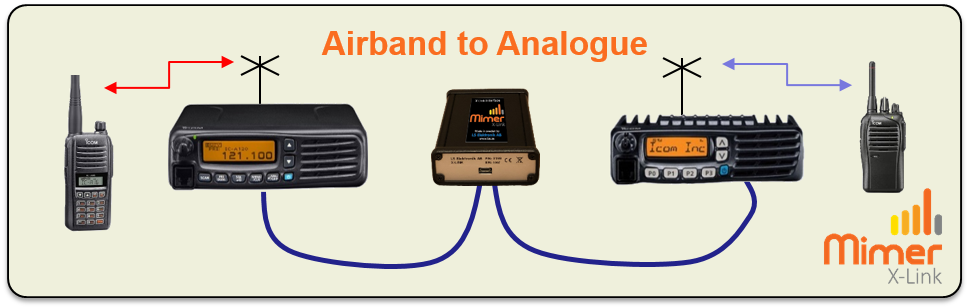 X-Link connection with Airband and Analogue