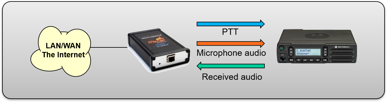 The most basic connection, the LE interface connected to a fixed radio through microphone and speaker connections.
