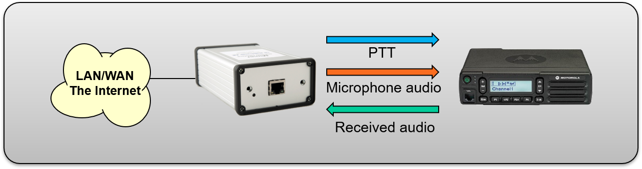 The standard interface connected to a fixed radio through microphone and speaker connections. Room inside the interface for extra cards like decoder for 5-Tone or DSC.