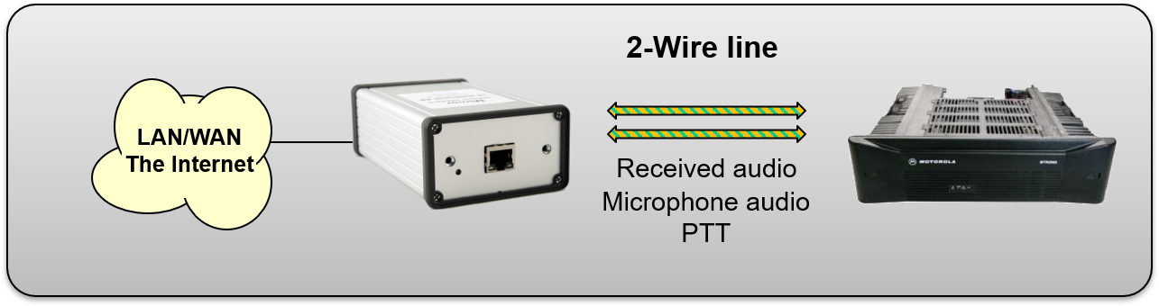 Interface with built in line transformers connected to a base station through 2-wire. PTT by tone keying or DC current over the line.