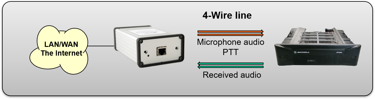 Interface with built in line transformers connected to a base station through 4-wire. PTT by tone keying or DC current over the Tx line.