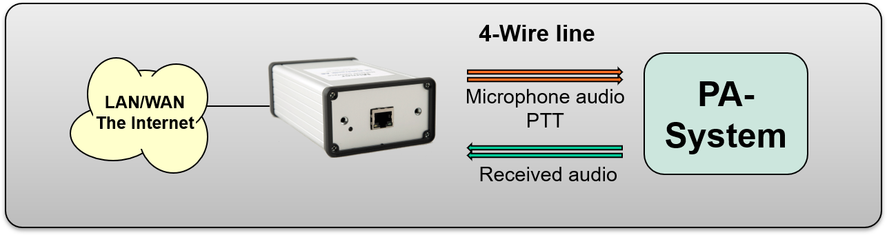 Interface with built in line transformers connected to a PA or PAGA system through 4-wire. PTT by tone keying or DC current over the Tx line.