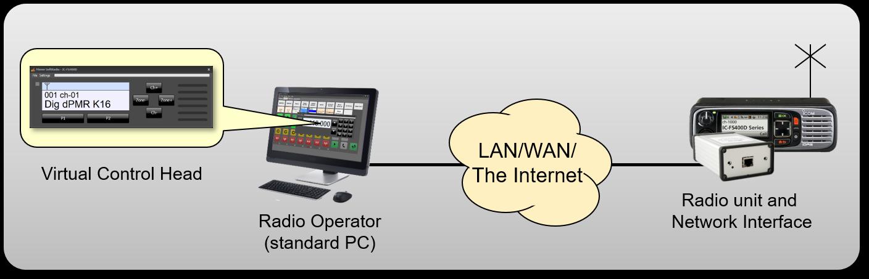 Remote control of IC-F6400