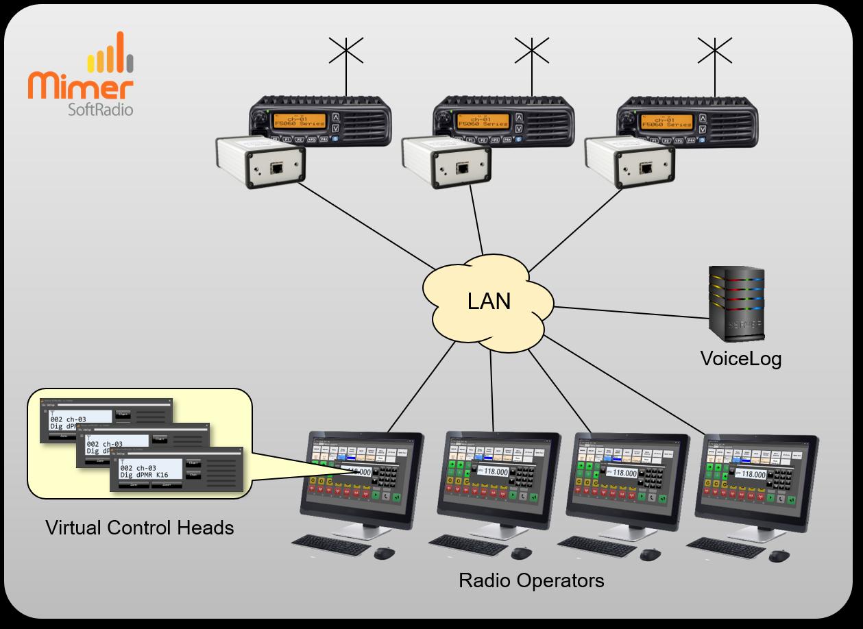 Four operators remoting three radios with audio recording