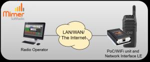 Motorola TLK100 PoC/WiFi radio connected to an LE Interface