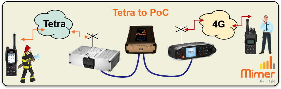 X-Link connection with Tetra and PoC