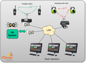Working with both radio, headsets with radio and the PA-system