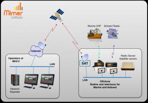 Mimer RadioServer in satellite mode