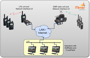 Making a cross patch between LTE and DMR through SoftRadio