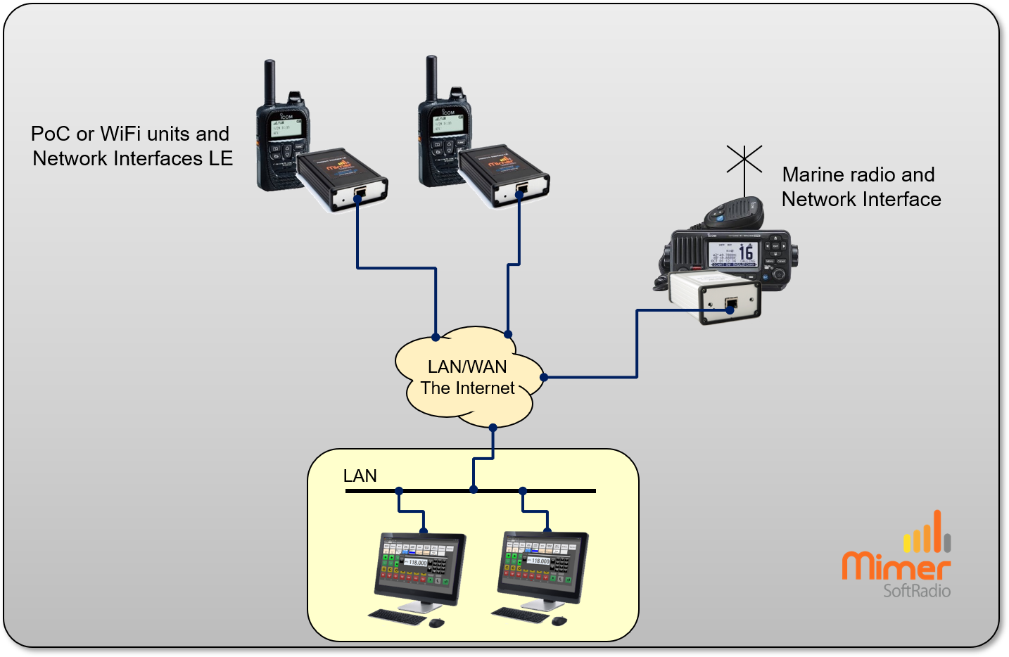 Two LTE-Radios and one Marine Radio controled by two dispatchers
