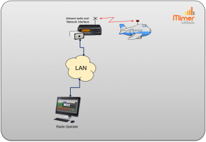 Small local system
