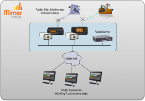 Remote system with the operators at different sites