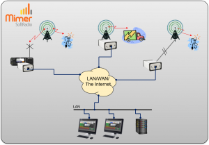Showing three different ways of conneting to a base station / repeater