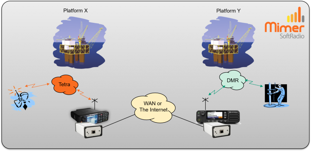 SoftLine between platforms
