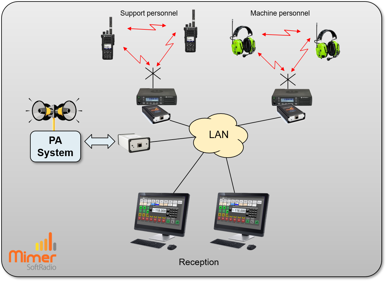 Reception working with several channels