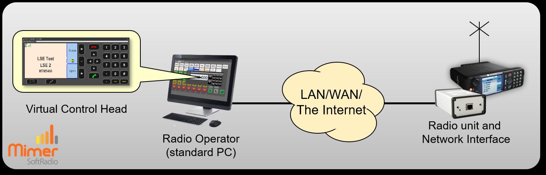 One single operator remote controlling a Tetra radio with a Virtual Control Head