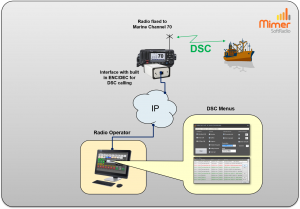 DSC communication