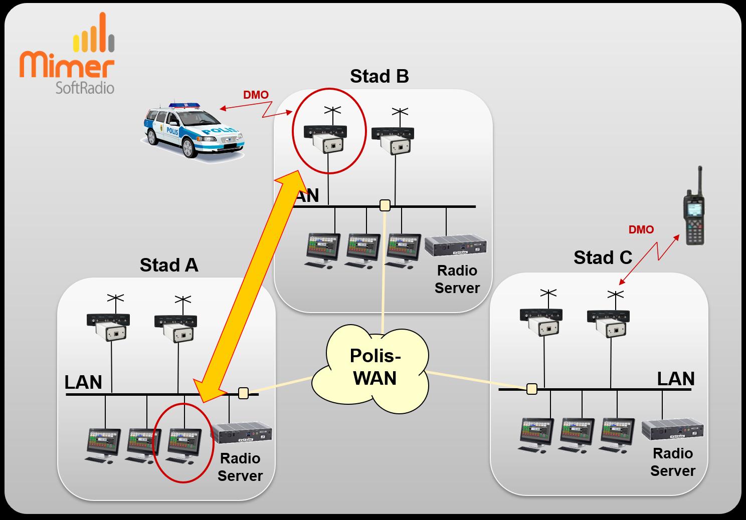 Reservväg genom att använda DMO på en annan polisstation