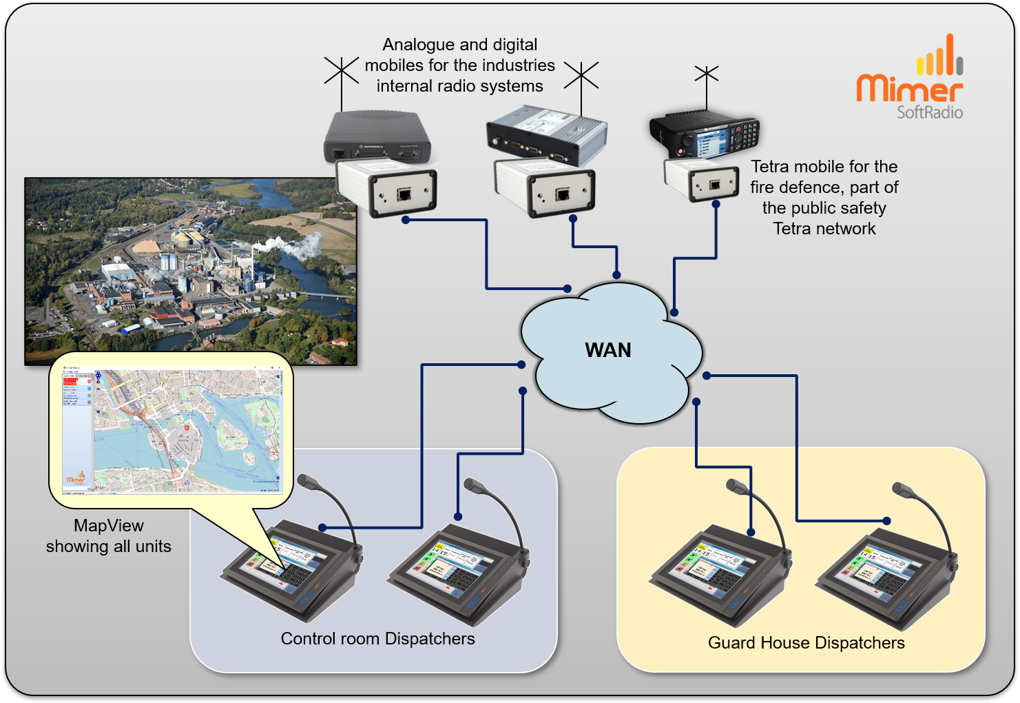 Mixed radio systems at an industry with MapView