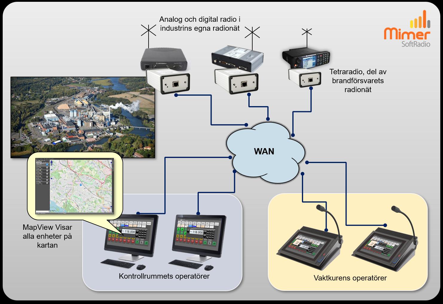 Industri med olika radionät och kartpresentation