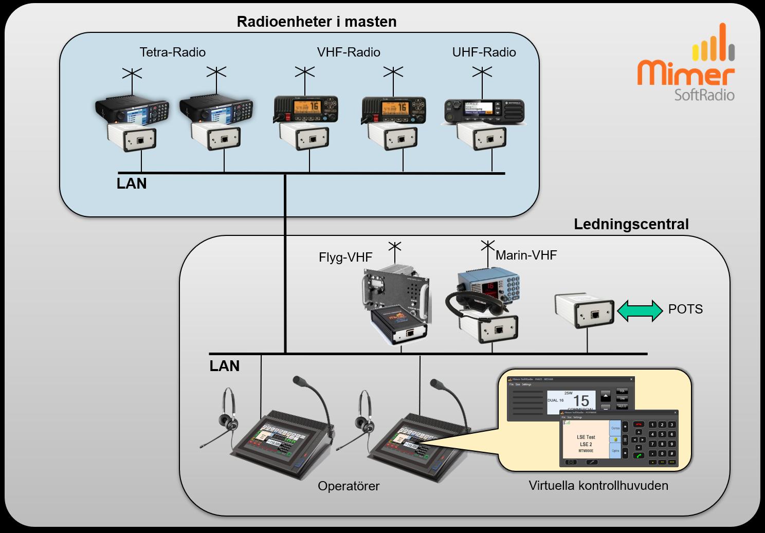 Skiss över systemet på KBV001-003