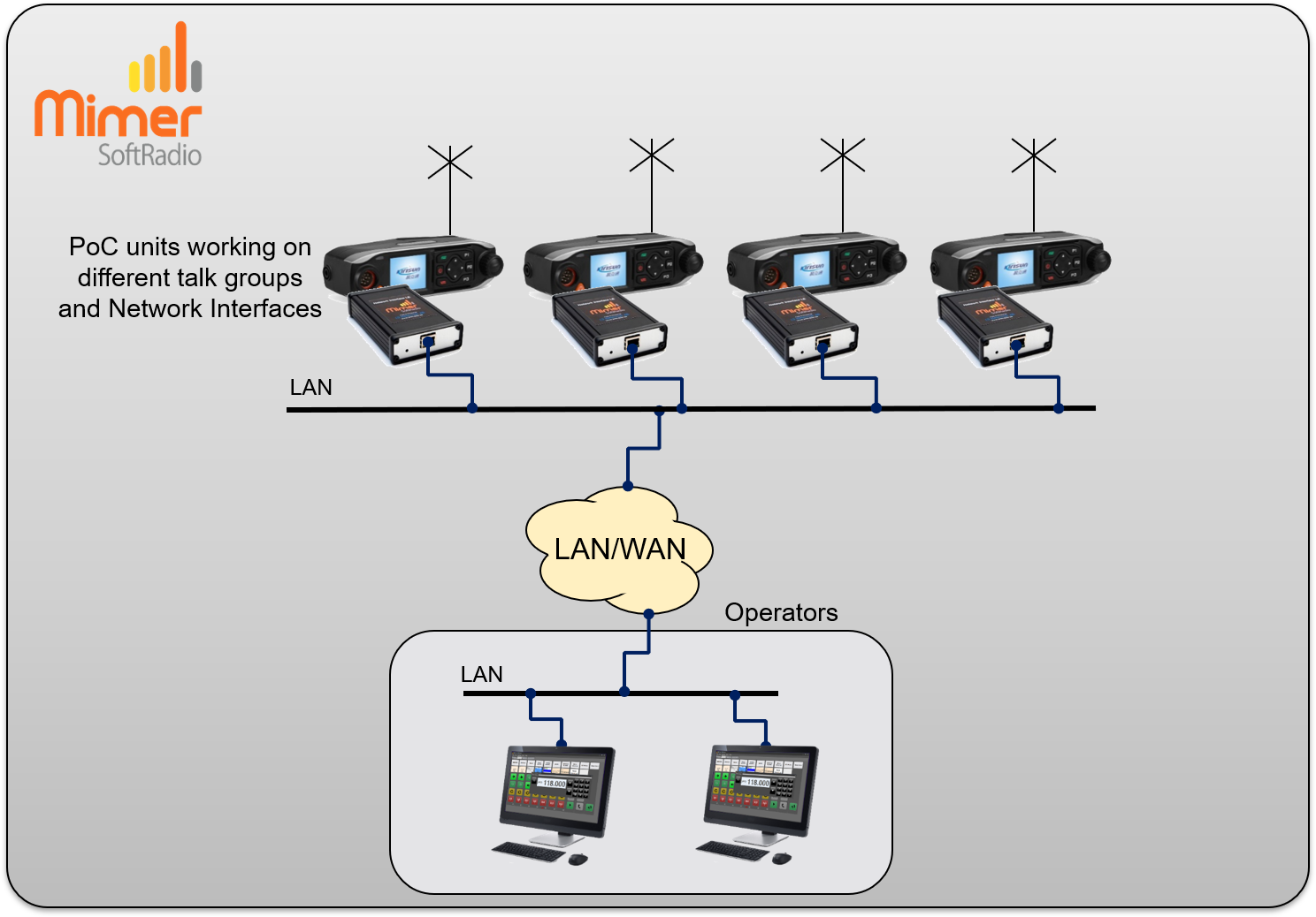 Two operators working with four PoC units on different talk groups