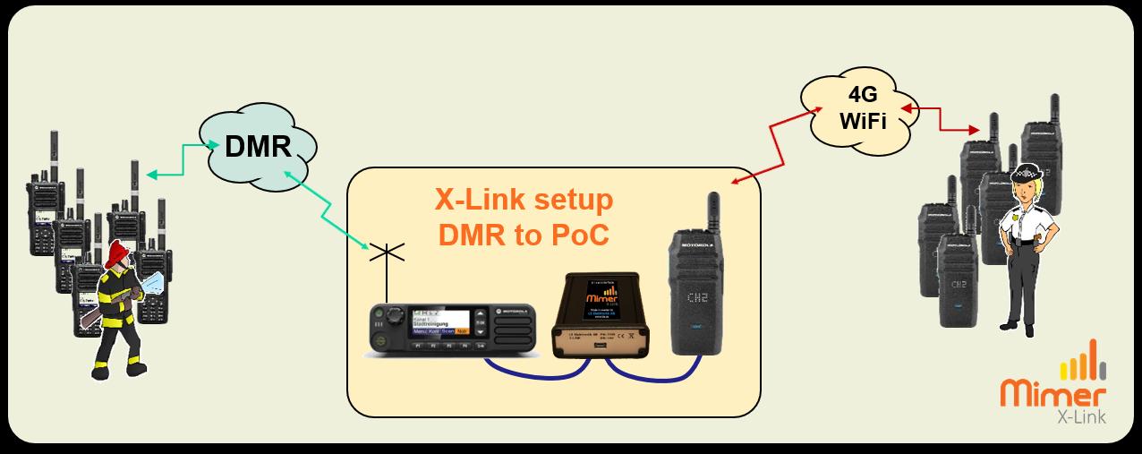 X-Link DMR to PoC
